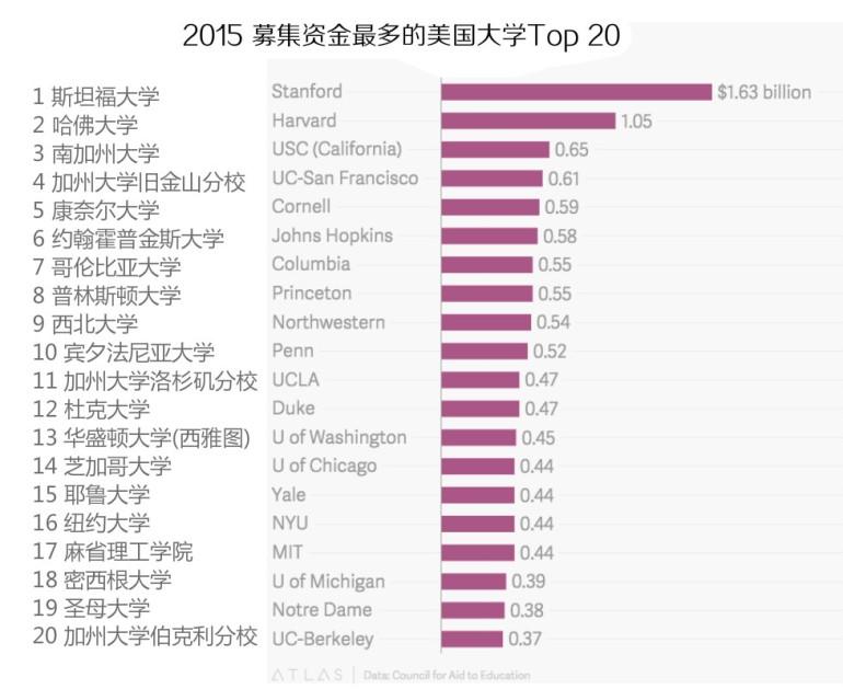 2015募集资金最多的美国大学前20